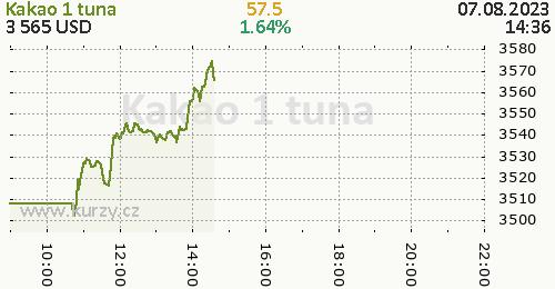 Kakao online graf 1 den, formát 500 x 260 (px) PNG