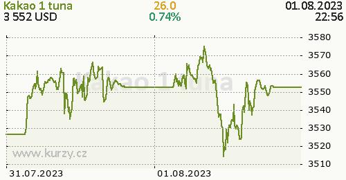 Kakao online graf 2 dny, formát 500 x 260 (px) PNG