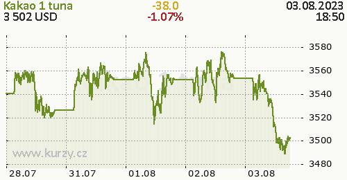 Kakao online graf 5 dnů, formát 500 x 260 (px) PNG