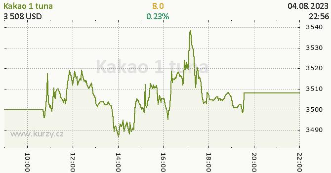 Kakao online graf 1 den, formát 670 x 350 (px) PNG