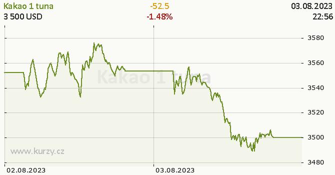 Kakao online graf 2 dny, formát 670 x 350 (px) PNG