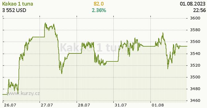 Kakao online graf 5 dnů, formát 670 x 350 (px) PNG