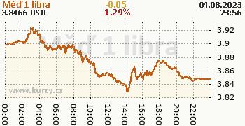Měď online graf 1 den, formát 350 x 180 (px) PNG