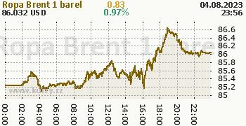 Ropa Brent online graf 1 den, formát 350 x 180 (px) PNG