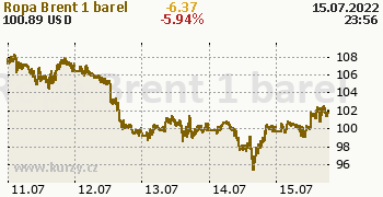 Ropa Brent online graf 5 dnů, formát 350 x 180 (px) PNG