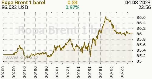 Ropa Brent online graf 1 den, formát 500 x 260 (px) PNG