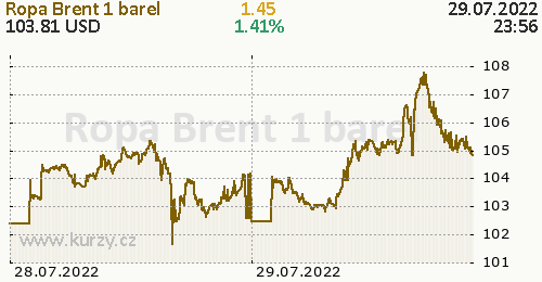 Ropa Brent online graf 2 dny, formát 500 x 260 (px) PNG