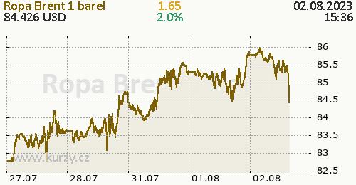 Ropa Brent online graf 5 dnů, formát 500 x 260 (px) PNG