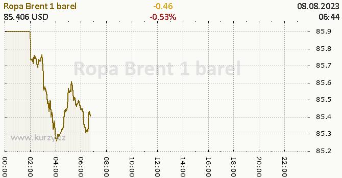 Ropa Brent online graf 1 den, formát 670 x 350 (px) PNG