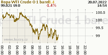 Ropa WTI Crude Oil online graf 1 den, formát 350 x 180 (px) PNG