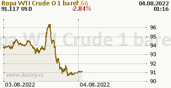Ropa WTI Crude Oil online graf 2 dny, formát 350 x 180 (px) PNG
