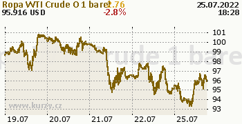 Ropa WTI Crude Oil online graf 5 dnů, formát 350 x 180 (px) PNG