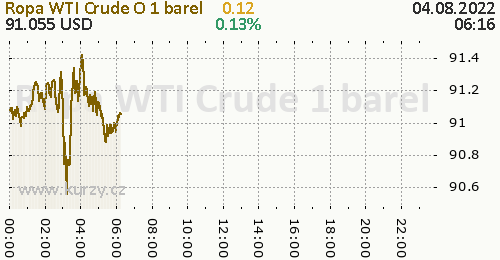 Ropa WTI Crude Oil online graf 1 den, formát 500 x 260 (px) PNG