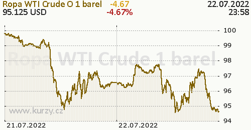 Ropa WTI Crude Oil online graf 2 dny, formát 500 x 260 (px) PNG