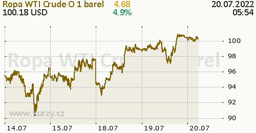 Ropa WTI Crude Oil online graf 5 dnů, formát 500 x 260 (px) PNG