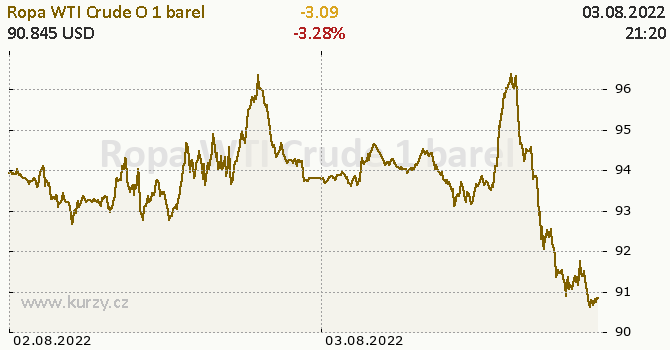 Ropa WTI Crude Oil online graf 2 dny, formát 670 x 350 (px) PNG