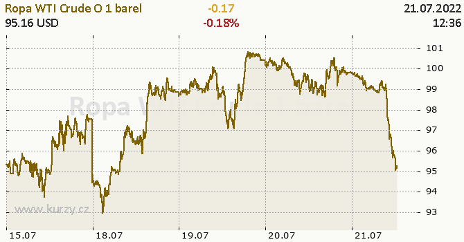 Ropa WTI Crude Oil online graf 5 dnů, formát 670 x 350 (px) PNG