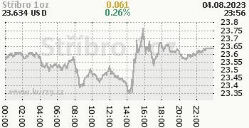 Stříbro online graf 1 den, formát 350 x 180 (px) PNG