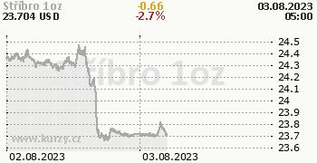 Stříbro online graf 2 dny, formát 350 x 180 (px) PNG