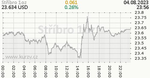 Stříbro online graf 1 den, formát 500 x 260 (px) PNG