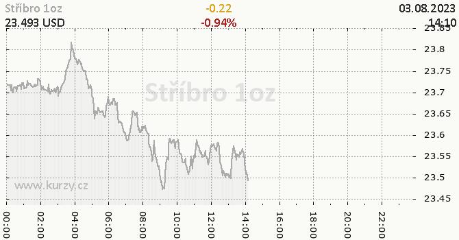 Stříbro online graf 1 den, formát 670 x 350 (px) PNG