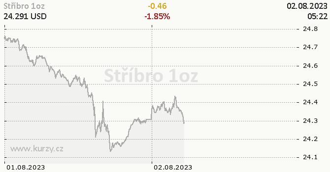Stříbro online graf 2 dny, formát 670 x 350 (px) PNG