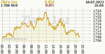Zlato online graf 1 den, formát 350 x 180 (px) PNG