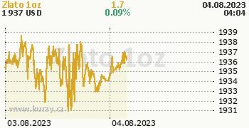 Zlato online graf 2 dny, formát 350 x 180 (px) PNG