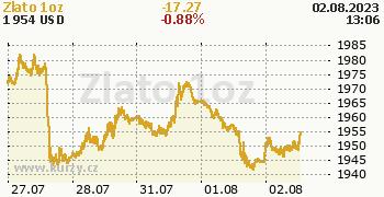 Zlato online graf 5 dnů, formát 350 x 180 (px) PNG