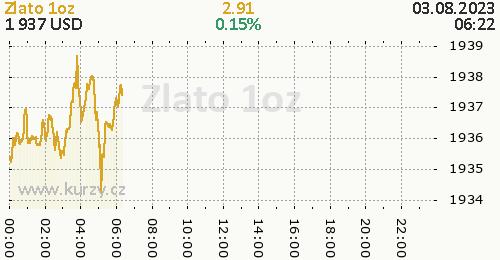 Zlato online graf 1 den, formát 500 x 260 (px) PNG
