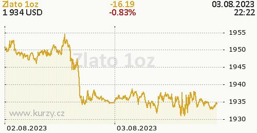 Zlato online graf 2 dny, formát 500 x 260 (px) PNG
