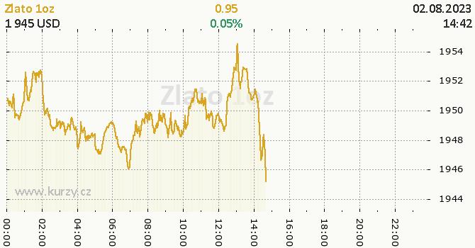 Zlato online graf 1 den, formát 670 x 350 (px) PNG