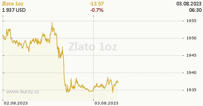 Zlato online graf 2 dny, formát 670 x 350 (px) PNG