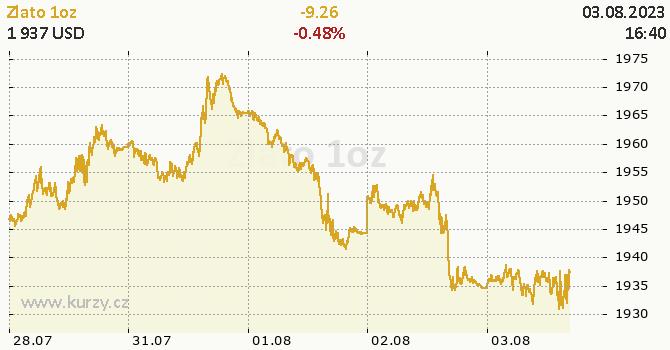 Zlato online graf 5 dnů, formát 670 x 350 (px) PNG