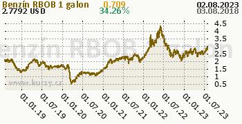 Benzín RBOB denní graf komodita, formát 350 x 180 (px) PNG