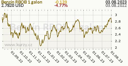 Benzín RBOB denní graf komodita, formát 500 x 260 (px) PNG