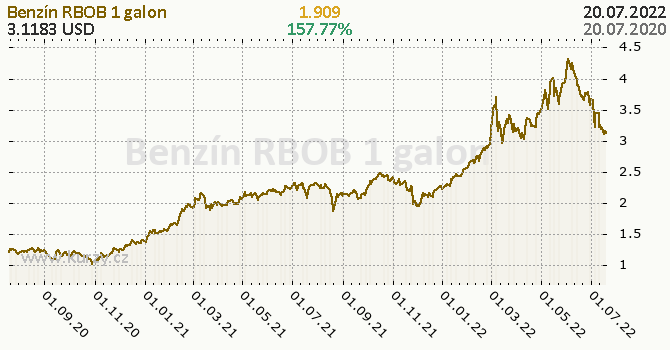 Benzín RBOB denní graf komodita, formát 670 x 350 (px) PNG