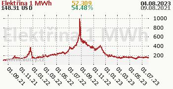 Elektřina denní graf komodita, formát 350 x 180 (px) PNG