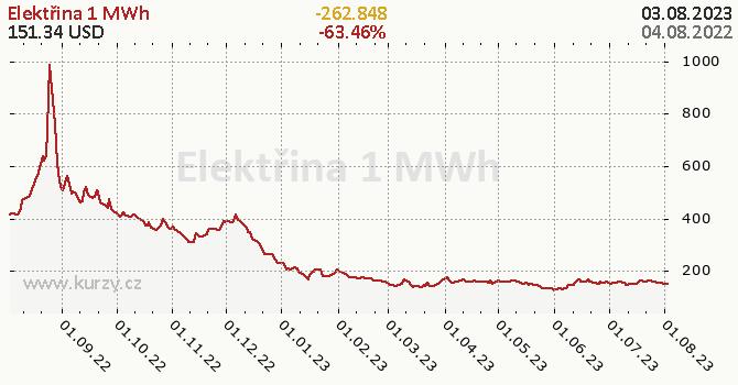 Elektřina denní graf komodita, formát 670 x 350 (px) PNG