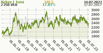 Kakao denní graf komodita, formát 350 x 180 (px) PNG