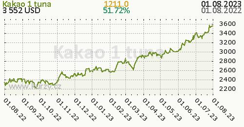 Kakao denní graf komodita, formát 500 x 260 (px) PNG