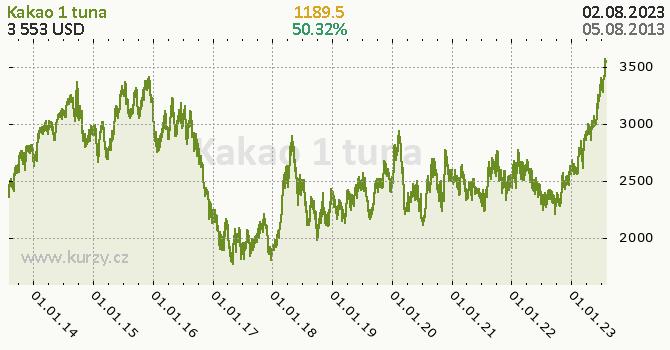 Kakao denní graf komodita, formát 670 x 350 (px) PNG