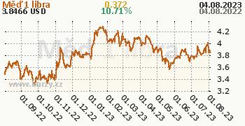 Měď denní graf komodita, formát 350 x 180 (px) PNG