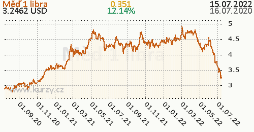 Měď denní graf komodita, formát 500 x 260 (px) PNG