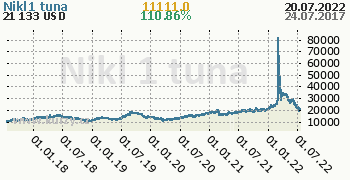 Nikl denní graf komodita, formát 350 x 180 (px) PNG