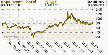 Ropa Brent denní graf komodita, formát 350 x 180 (px) PNG