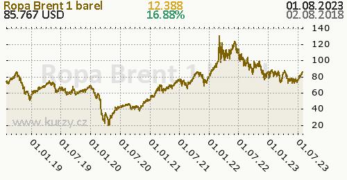 Ropa Brent denní graf komodita, formát 500 x 260 (px) PNG