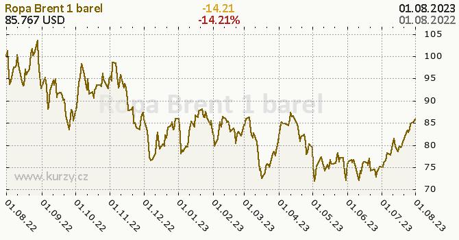 Ropa Brent denní graf komodita, formát 670 x 350 (px) PNG
