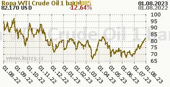 Ropa WTI Crude Oil denní graf komodita, formát 350 x 180 (px) PNG