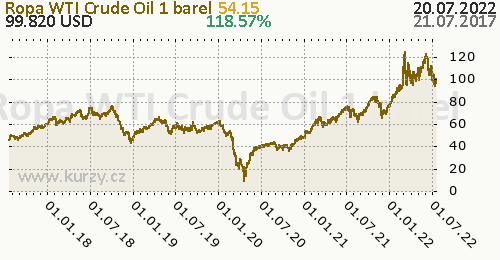 Ropa WTI Crude Oil denní graf komodita, formát 500 x 260 (px) PNG